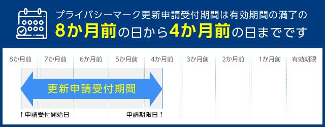 プライバシーマーク更新申請受付期間は有効期間の満了の8か月前の日から4か月前の日までです
